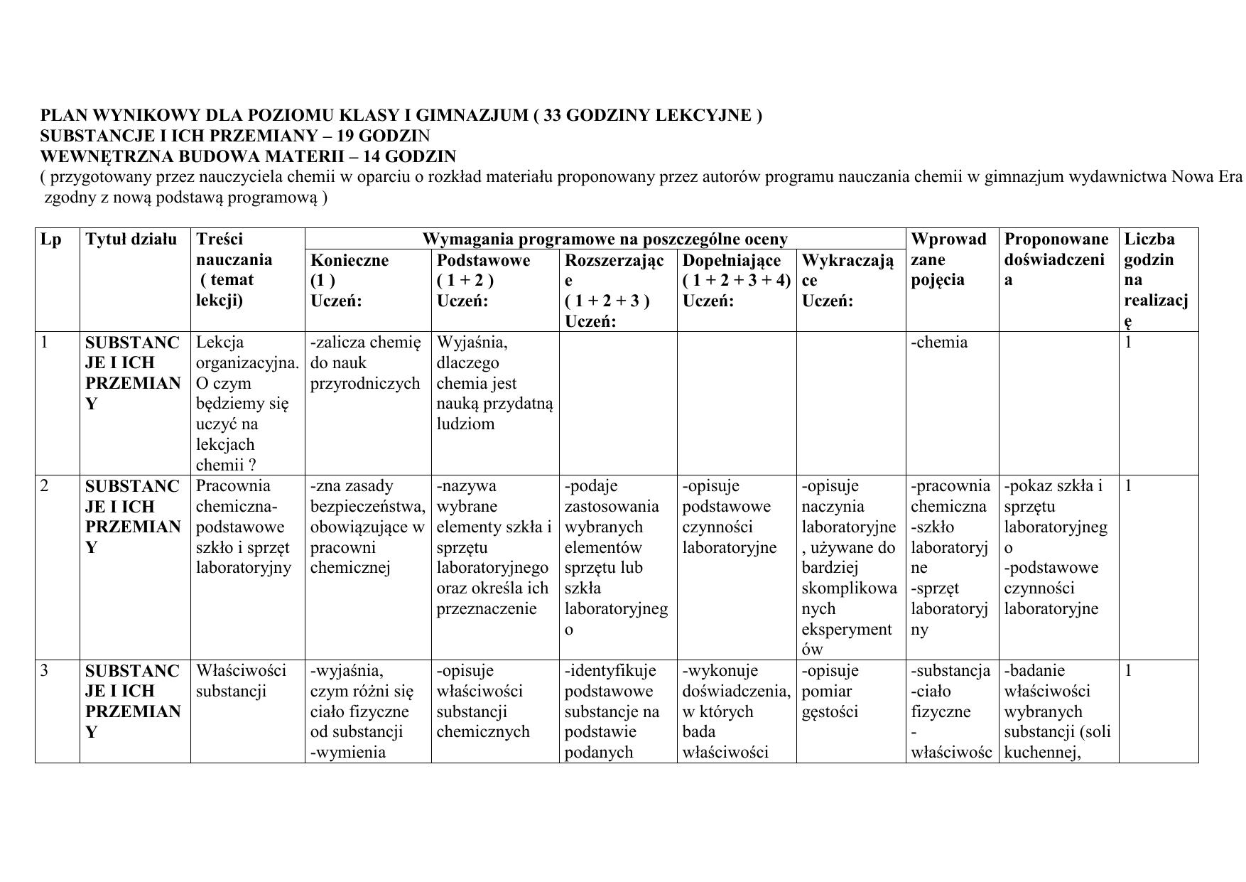 Plan Wynikowy Dla Poziomu Klasy I Gimnazjum 21 Godzin Lekcyjnych